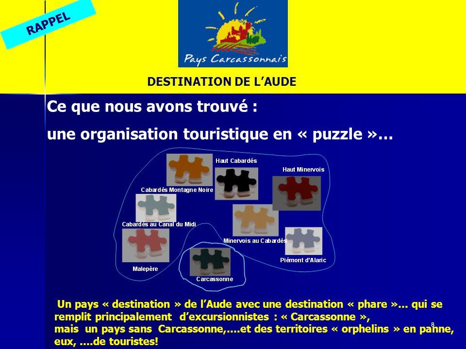 8 Ce que nous avons trouvé : une organisation touristique en « puzzle »… Un pays « destination » de lAude avec une destination « phare »… qui se rempl
