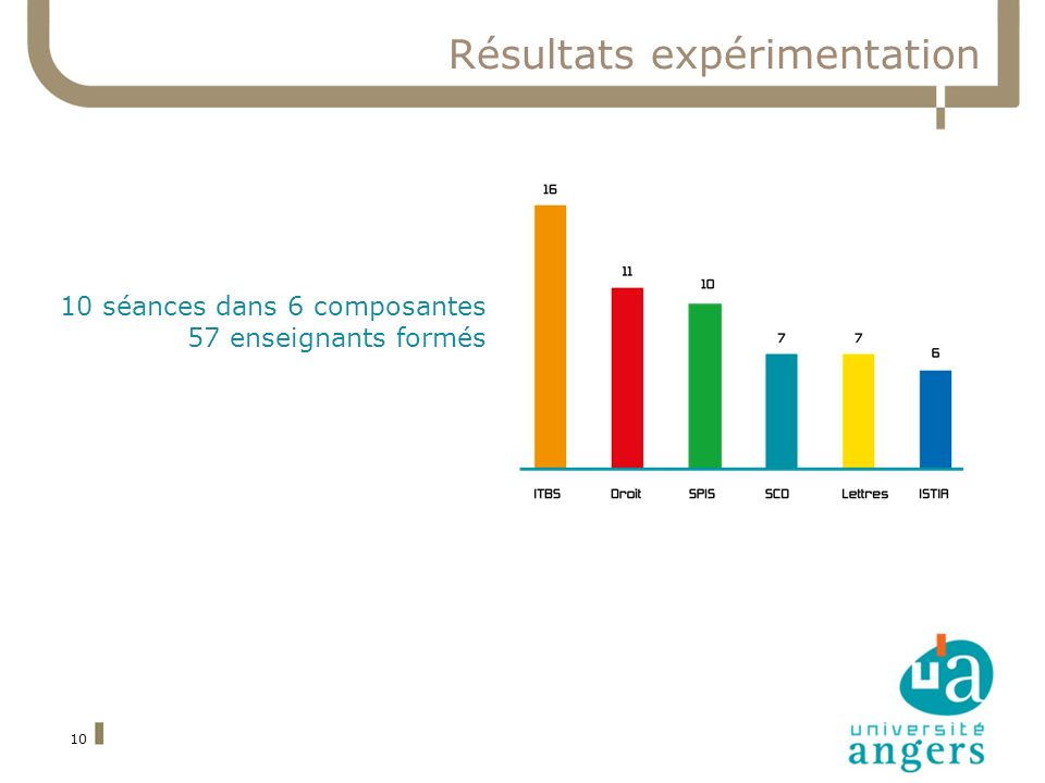 10 Résultats expérimentation 10 séances dans 6 composantes 57 enseignants formés