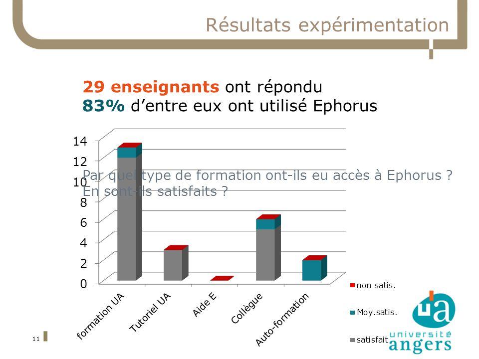 11 Résultats expérimentation 29 enseignants ont répondu 83% dentre eux ont utilisé Ephorus Par quel type de formation ont-ils eu accès à Ephorus ? En