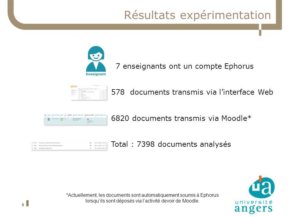 9 Résultats expérimentation 87 enseignants ont un compte Ephorus 578 documents transmis via linterface Web 6820 documents transmis via Moodle* Total :