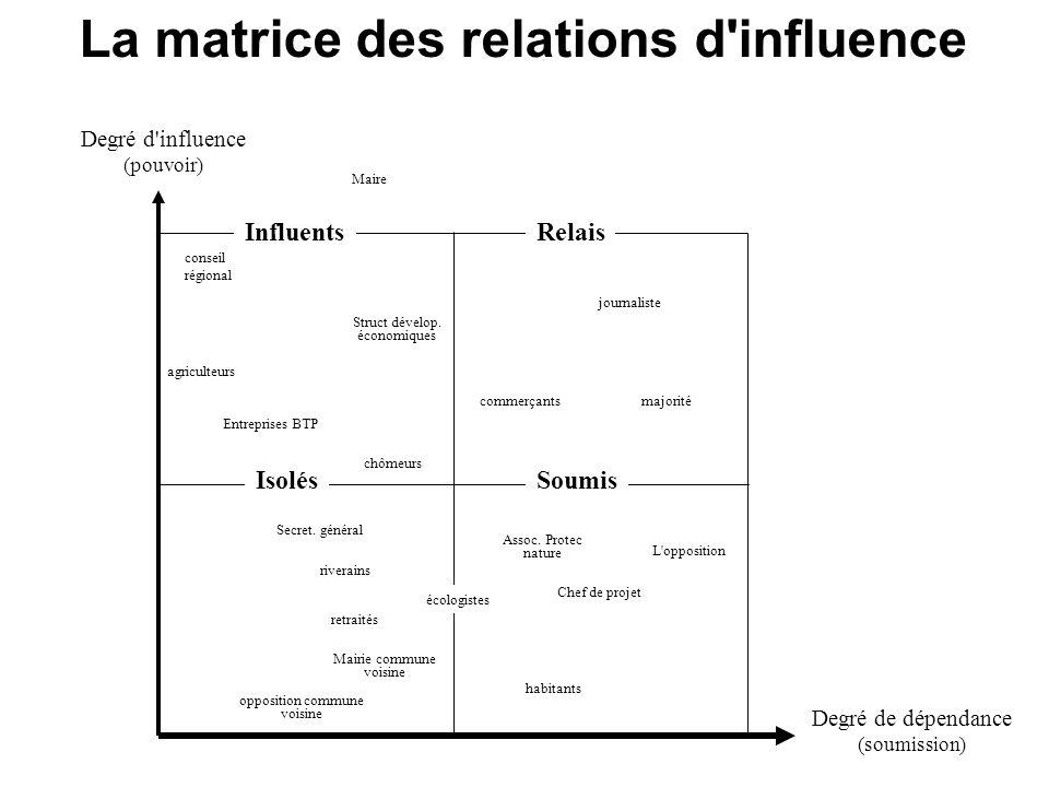 La matrice des relations d influence Degré d influence (pouvoir) Degré de dépendance (soumission) InfluentsRelais SoumisIsolés Secret.