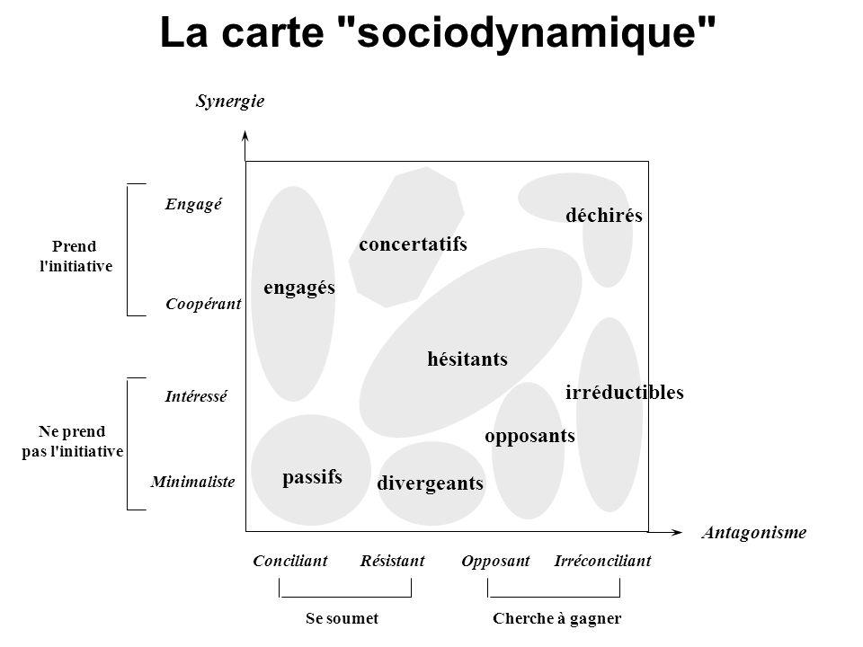 Pouvoir des acteurs / projet Synergie Antagonisme Synergie Antagonisme Synergie Antagonisme Synergie Antagonisme Synergie Antagonisme