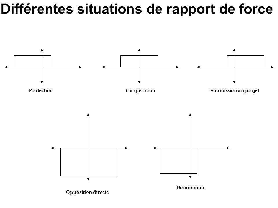 Différentes situations de rapport de force ProtectionCoopération Domination Opposition directe Soumission au projet