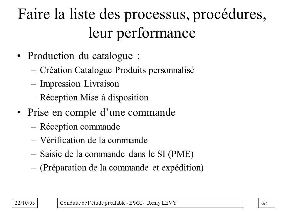 22/10/0324Conduite de létude préalable - ESGI - Rémy LEVY Faire la liste des processus, procédures, leur performance Production du catalogue : –Créati