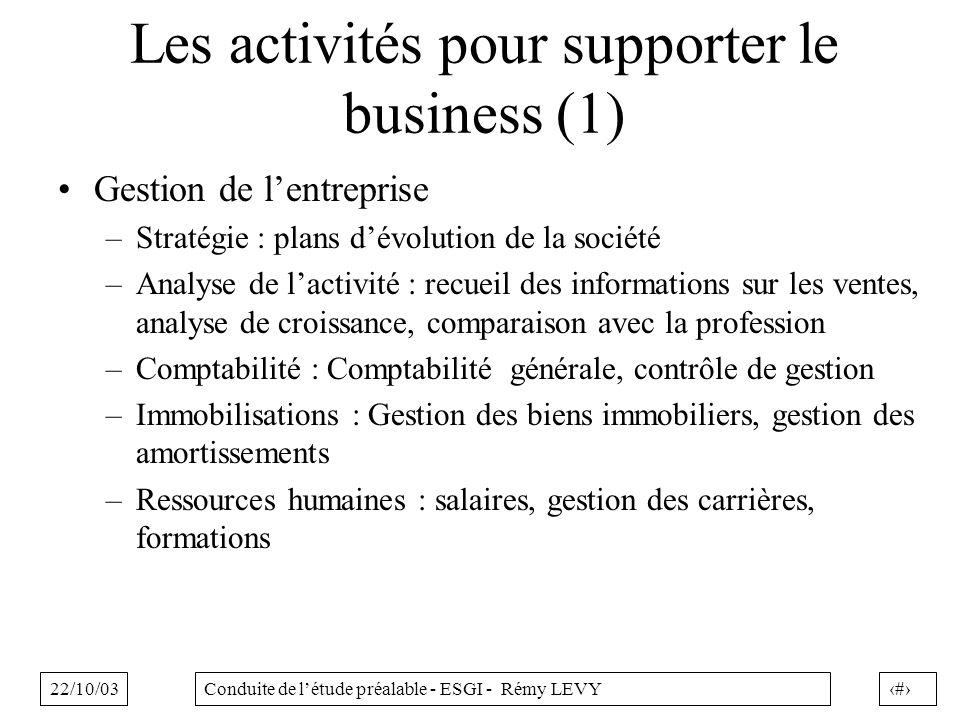 22/10/035Conduite de létude préalable - ESGI - Rémy LEVY Les activités pour supporter le business (1) Gestion de lentreprise –Stratégie : plans dévolu