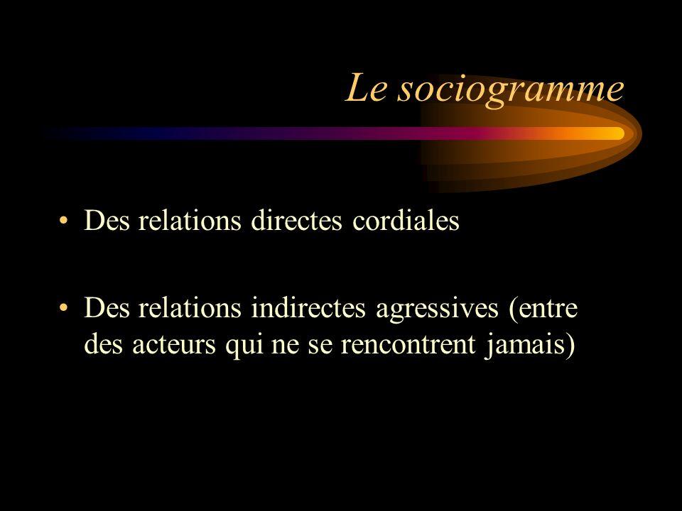 Le sociogramme Des relations directes cordiales Des relations indirectes agressives (entre des acteurs qui ne se rencontrent jamais)