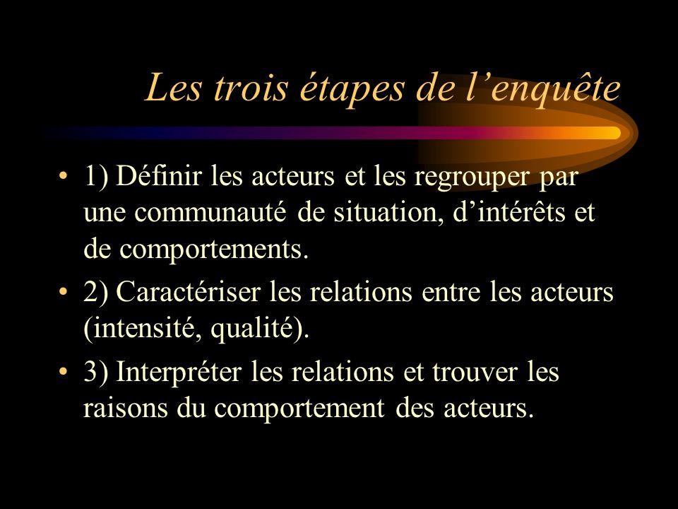 Les trois étapes de lenquête 1) Définir les acteurs et les regrouper par une communauté de situation, dintérêts et de comportements. 2) Caractériser l
