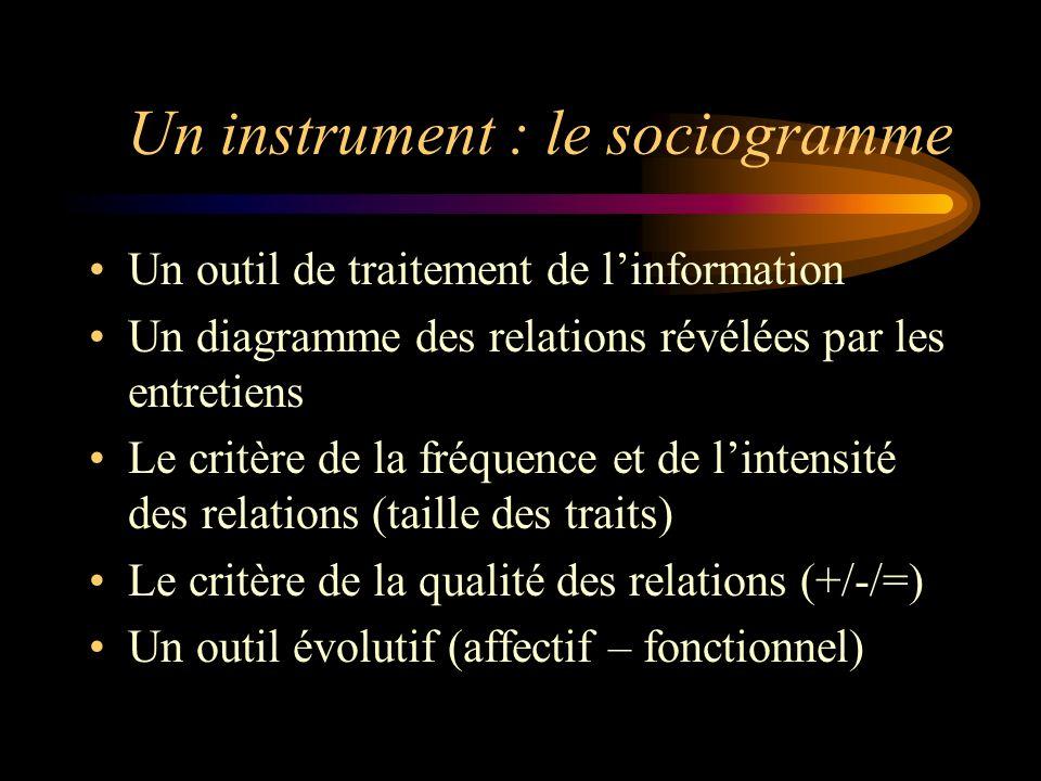 Un instrument : le sociogramme Un outil de traitement de linformation Un diagramme des relations révélées par les entretiens Le critère de la fréquenc