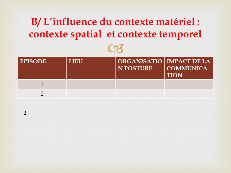 Précisions 3.2 p.97 B/ Linfluence du contexte matériel : contexte spatial et contexte temporel