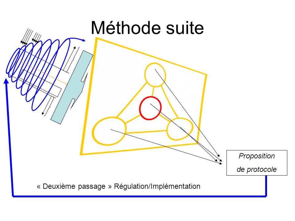 Méthode suite Proposition de protocole « Deuxième passage » Régulation/Implémentation