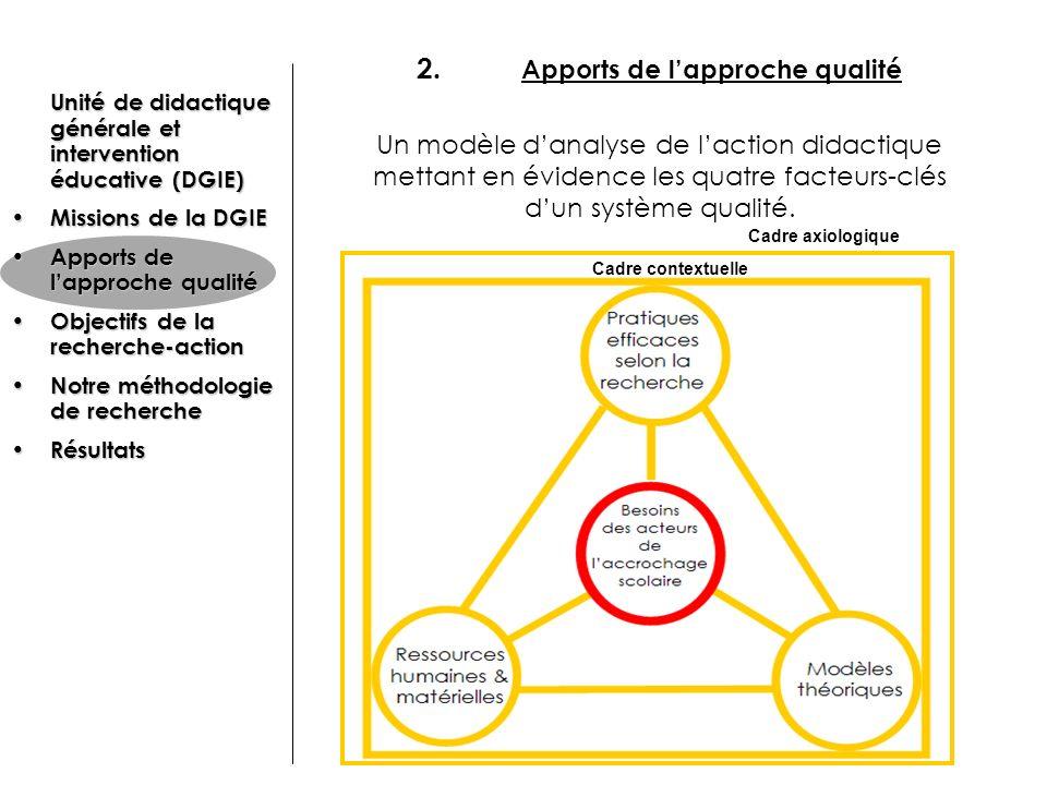 2. Apports de lapproche qualité Un modèle danalyse de laction didactique mettant en évidence les quatre facteurs-clés dun système qualité. Cadre conte