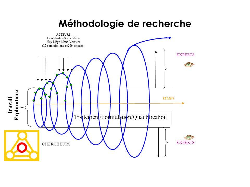 Méthodologie de recherche ACTEURS Ensgt/Justice/Social/Mixte Huy-Liège-Mons-Verviers (10 commissions /200 acteurs ) TEMPS Traitement/Formulation/Quant