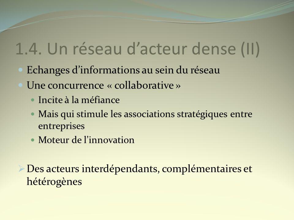 1.4. Un réseau dacteur dense (II) Echanges dinformations au sein du réseau Une concurrence « collaborative » Incite à la méfiance Mais qui stimule les