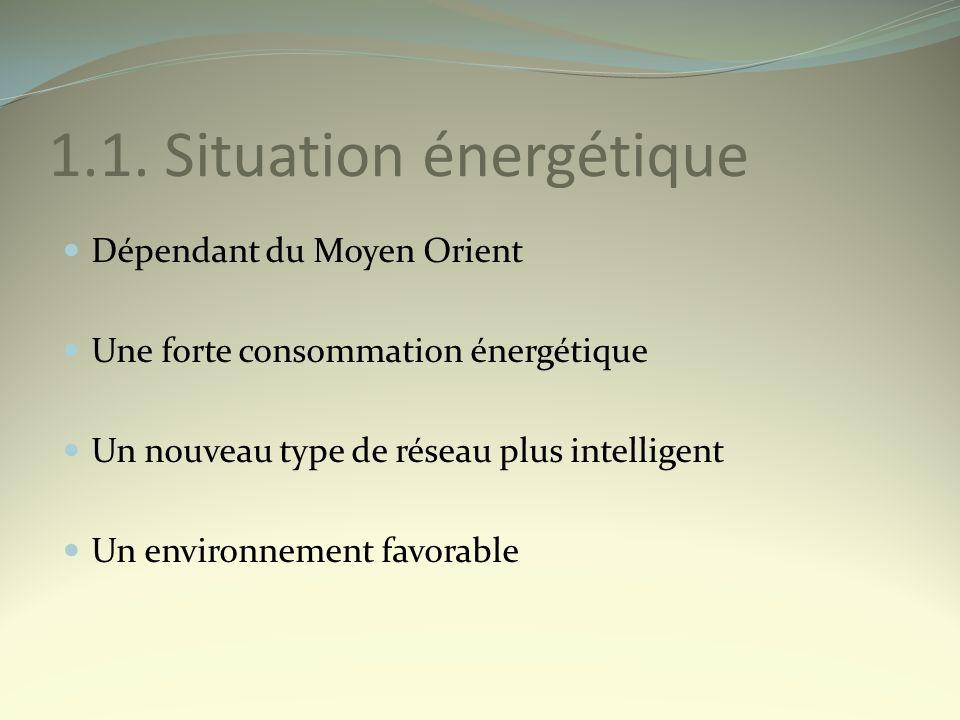 1.1. Situation énergétique Dépendant du Moyen Orient Une forte consommation énergétique Un nouveau type de réseau plus intelligent Un environnement fa