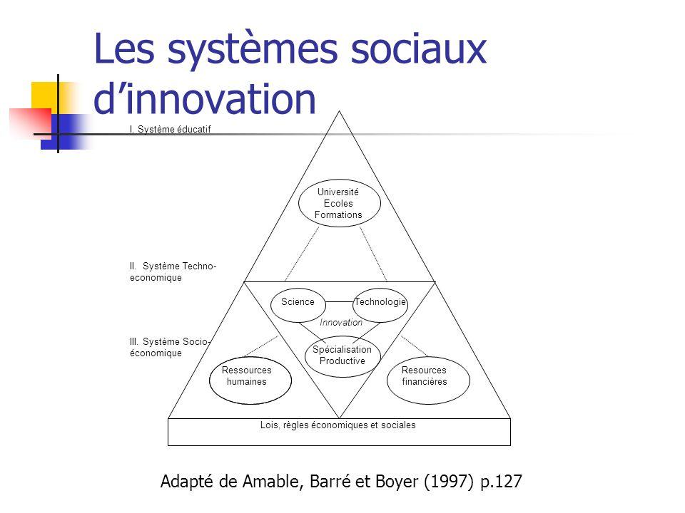 Les systèmes sociaux dinnovation Lois, règles économiques et sociales I. Système éducatif II. Système Techno- economique ScienceTechnologie Spécialisa