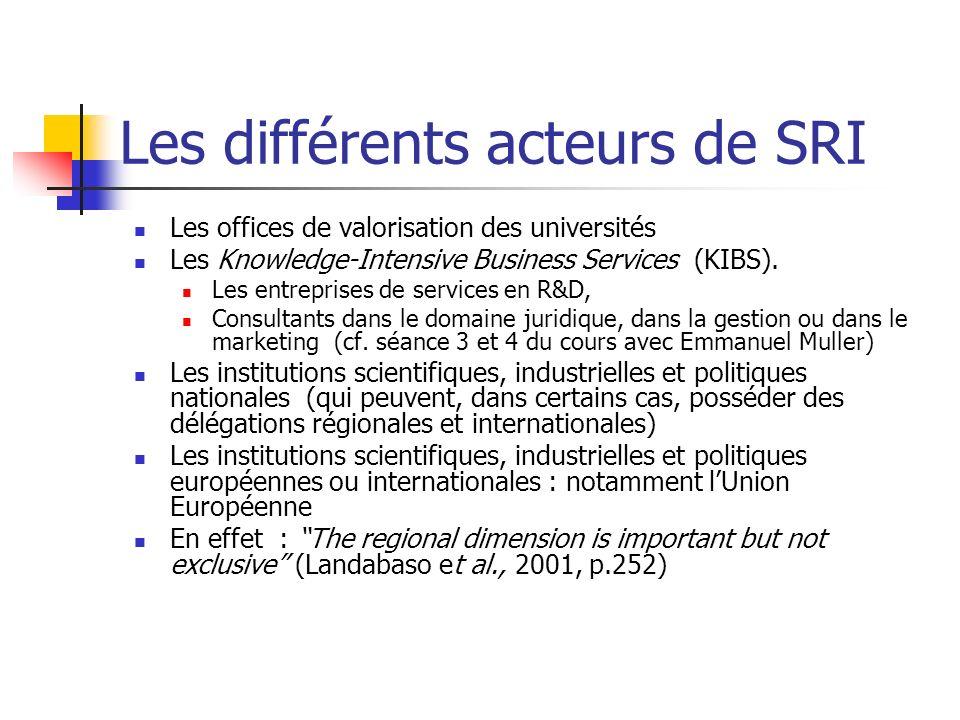 Les différents acteurs de SRI Les offices de valorisation des universités Les Knowledge-Intensive Business Services (KIBS). Les entreprises de service