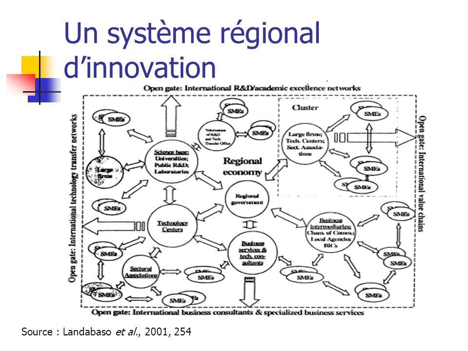 Un système régional dinnovation Source : Landabaso et al., 2001, 254