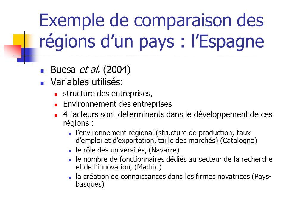 Exemple de comparaison des régions dun pays : lEspagne Buesa et al. (2004) Variables utilisés: structure des entreprises, Environnement des entreprise