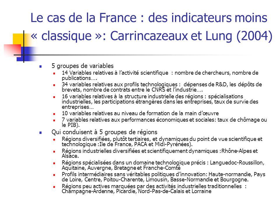 Le cas de la France : des indicateurs moins « classique »: Carrincazeaux et Lung (2004) 5 groupes de variables 14 Variables relatives à lactivité scientifique : nombre de chercheurs, nombre de publications….