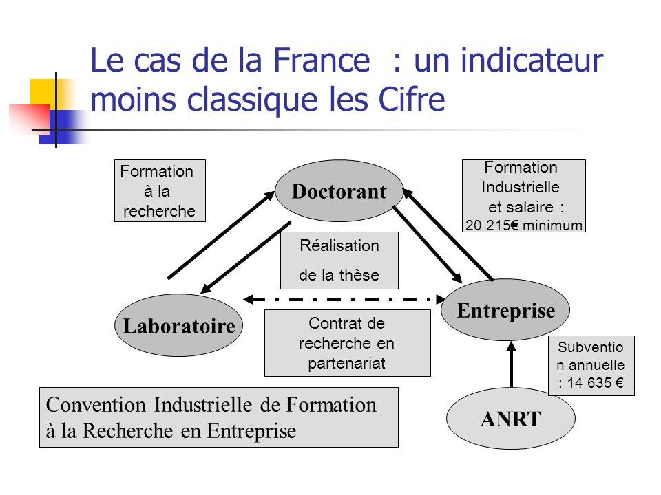Le cas de la France : un indicateur moins classique les Cifre Laboratoire Contrat de recherche en partenariat Doctorant Entreprise Réalisation de la t
