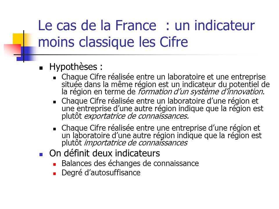 Le cas de la France : un indicateur moins classique les Cifre Hypothèses : Chaque Cifre réalisée entre un laboratoire et une entreprise située dans la même région est un indicateur du potentiel de la région en terme de formation dun système dinnovation.