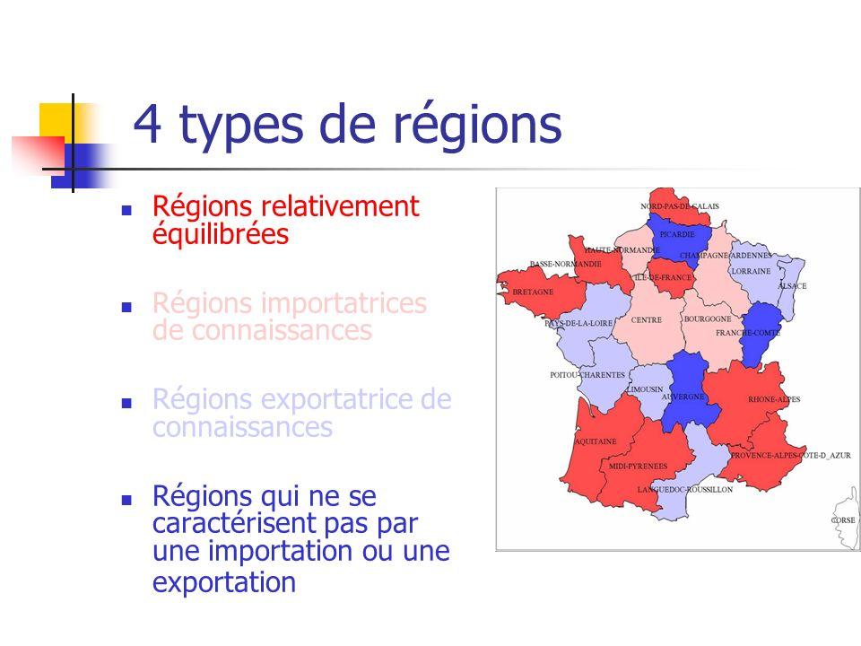 4 types de régions Régions relativement équilibrées Régions importatrices de connaissances Régions exportatrice de connaissances Régions qui ne se caractérisent pas par une importation ou une exportation