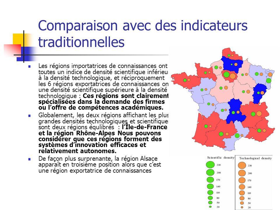 Comparaison avec des indicateurs traditionnelles Les régions importatrices de connaissances ont toutes un indice de densité scientifique inférieur à l