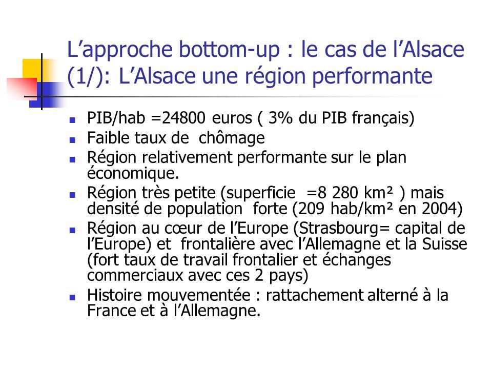 Lapproche bottom-up : le cas de lAlsace (1/): LAlsace une région performante PIB/hab =24800 euros ( 3% du PIB français) Faible taux de chômage Région relativement performante sur le plan économique.