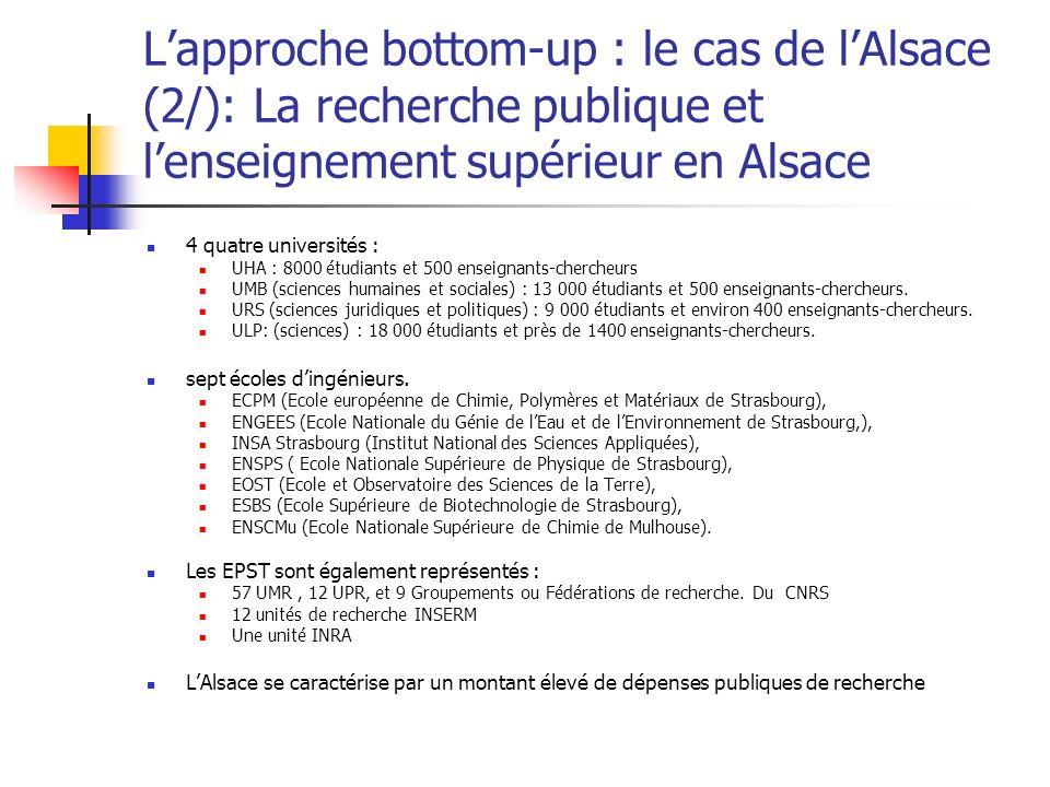 Lapproche bottom-up : le cas de lAlsace (2/): La recherche publique et lenseignement supérieur en Alsace 4 quatre universités : UHA : 8000 étudiants et 500 enseignants-chercheurs UMB (sciences humaines et sociales) : 13 000 étudiants et 500 enseignants-chercheurs.