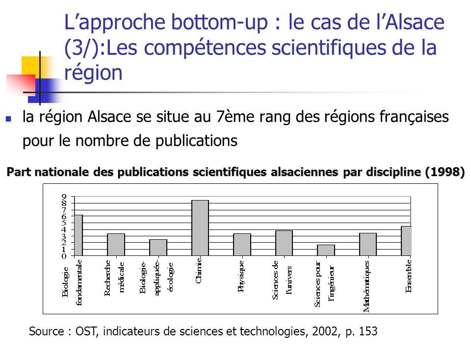 Lapproche bottom-up : le cas de lAlsace (3/):Les compétences scientifiques de la région la région Alsace se situe au 7ème rang des régions françaises pour le nombre de publications Part nationale des publications scientifiques alsaciennes par discipline (1998) Source : OST, indicateurs de sciences et technologies, 2002, p.