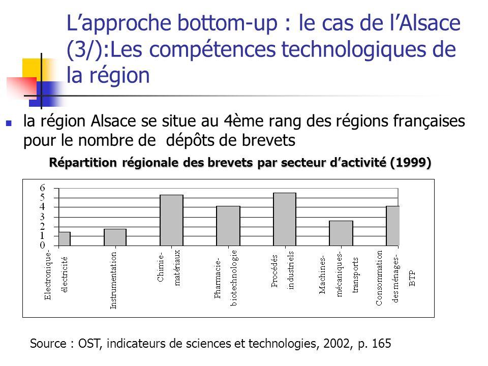 Lapproche bottom-up : le cas de lAlsace (3/):Les compétences technologiques de la région la région Alsace se situe au 4ème rang des régions françaises