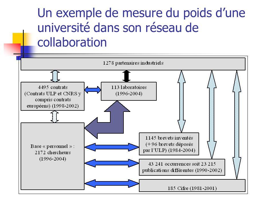 Un exemple de mesure du poids dune université dans son réseau de collaboration