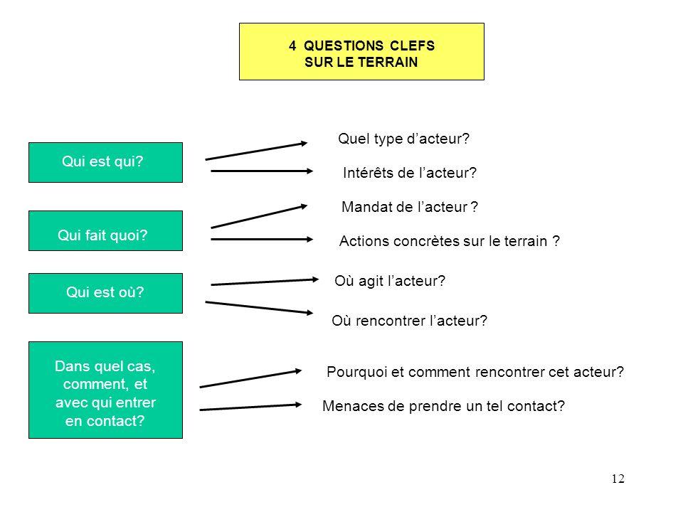 12 4 QUESTIONS CLEFS SUR LE TERRAIN Qui est qui? Qui fait quoi? Qui est où? Dans quel cas, comment, et avec qui entrer en contact? Quel type dacteur?