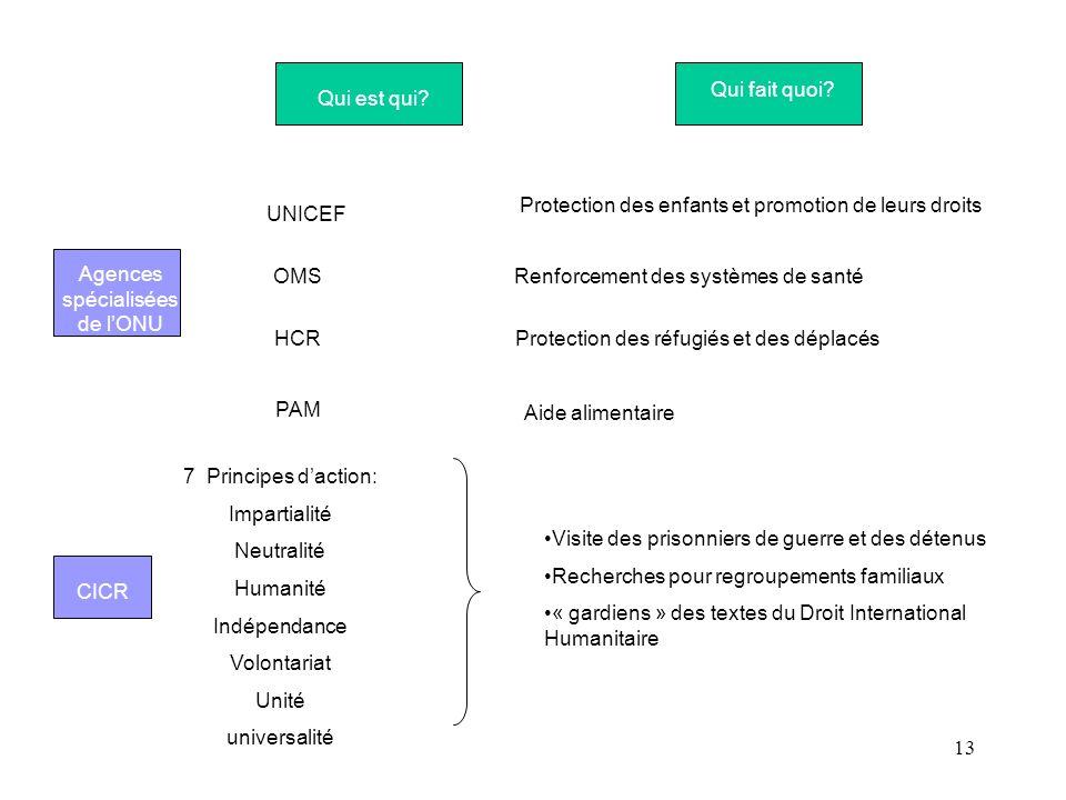 13 Qui est qui? Qui fait quoi?UNICEF Protection des enfants et promotion de leurs droits Renforcement des systèmes de santéOMS HCRProtection des réfug