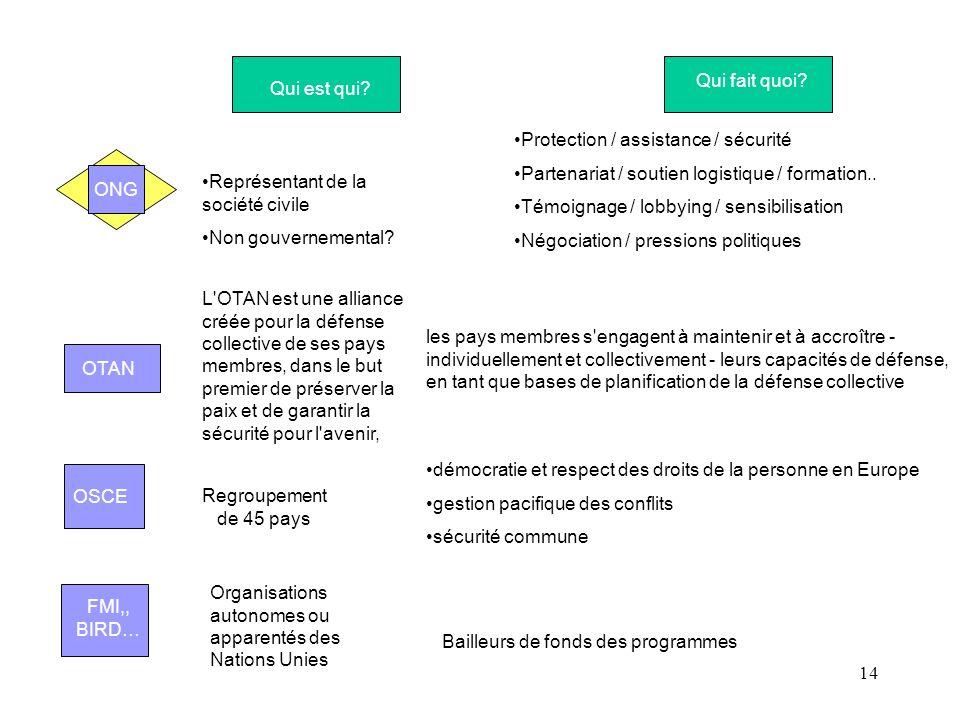 14 Qui est qui? Qui fait quoi? CICR ONG Bailleurs de fonds des programmes Représentant de la société civile Non gouvernemental? Protection / assistanc