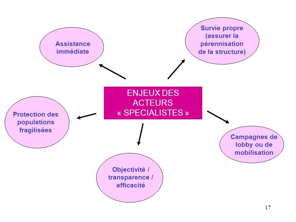 17 ENJEUX DES ACTEURS « SPECIALISTES » Assistance immédiate Protection des populations fragilisées Objectivité / transparence / efficacité Campagnes d