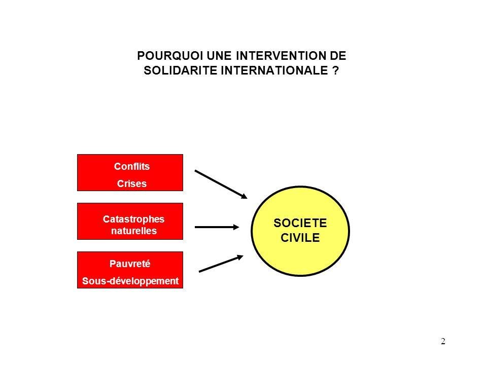 2 SOCIETE CIVILE Conflits Crises Catastrophes naturelles Pauvreté Sous-développement POURQUOI UNE INTERVENTION DE SOLIDARITE INTERNATIONALE ?