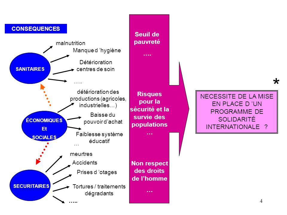 5 PROGRAMME DURGENCE OU DE RÉHABILITATION crise EQUILIBRE PROGRAMME DE RÉHABILITATION OU DE DÉVELOPPEMENT NOUVEL EQUILIBRE (?) « MAL » DEVELOPPEMENT * NOUVEL EQUILIBRE (?)