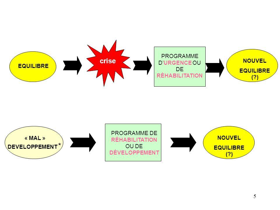 5 PROGRAMME DURGENCE OU DE RÉHABILITATION crise EQUILIBRE PROGRAMME DE RÉHABILITATION OU DE DÉVELOPPEMENT NOUVEL EQUILIBRE (?) « MAL » DEVELOPPEMENT *