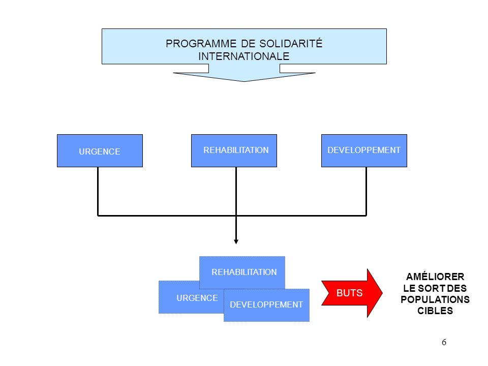 6 PROGRAMME DE SOLIDARITÉ INTERNATIONALE REHABILITATIONDEVELOPPEMENT URGENCE REHABILITATION DEVELOPPEMENT BUTS AMÉLIORER LE SORT DES POPULATIONS CIBLE