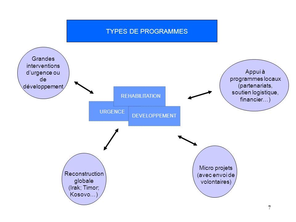 7 TYPES DE PROGRAMMES URGENCE REHABILITATION DEVELOPPEMENT Appui à programmes locaux (partenariats, soutien logistique, financier…) Grandes interventi