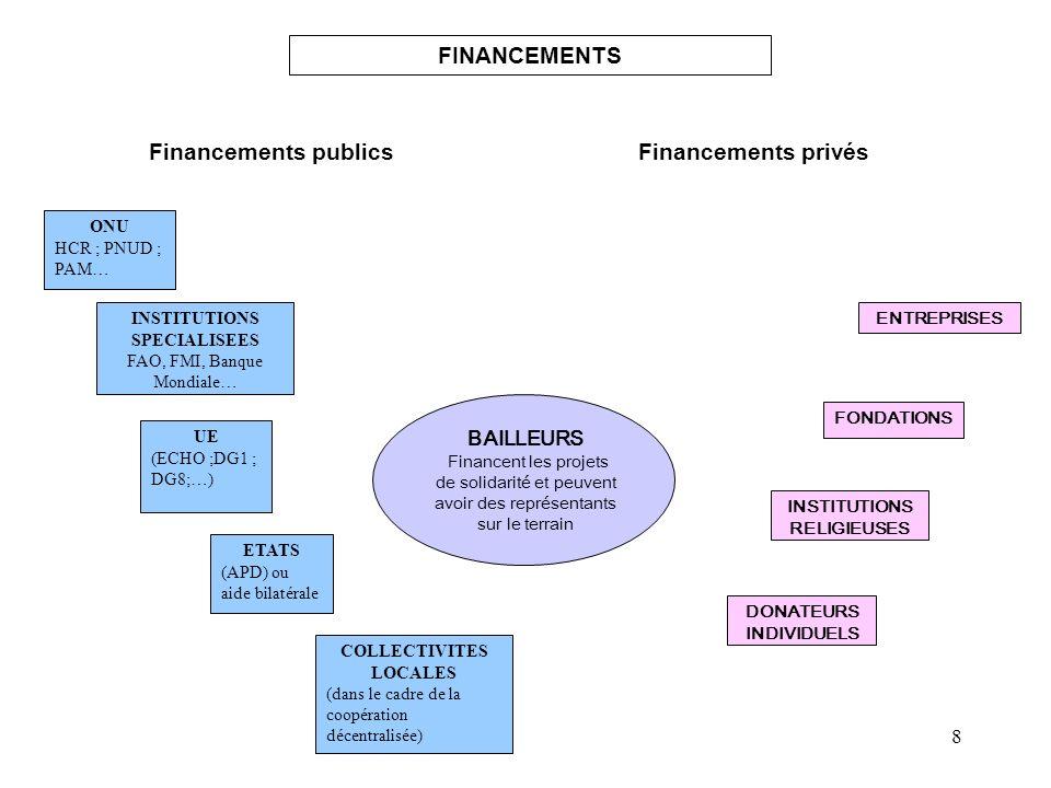 8 ONU HCR ; PNUD ; PAM… ETATS (APD) ou aide bilatérale UE (ECHO ;DG1 ; DG8;…) COLLECTIVITES LOCALES (dans le cadre de la coopération décentralisée) BA