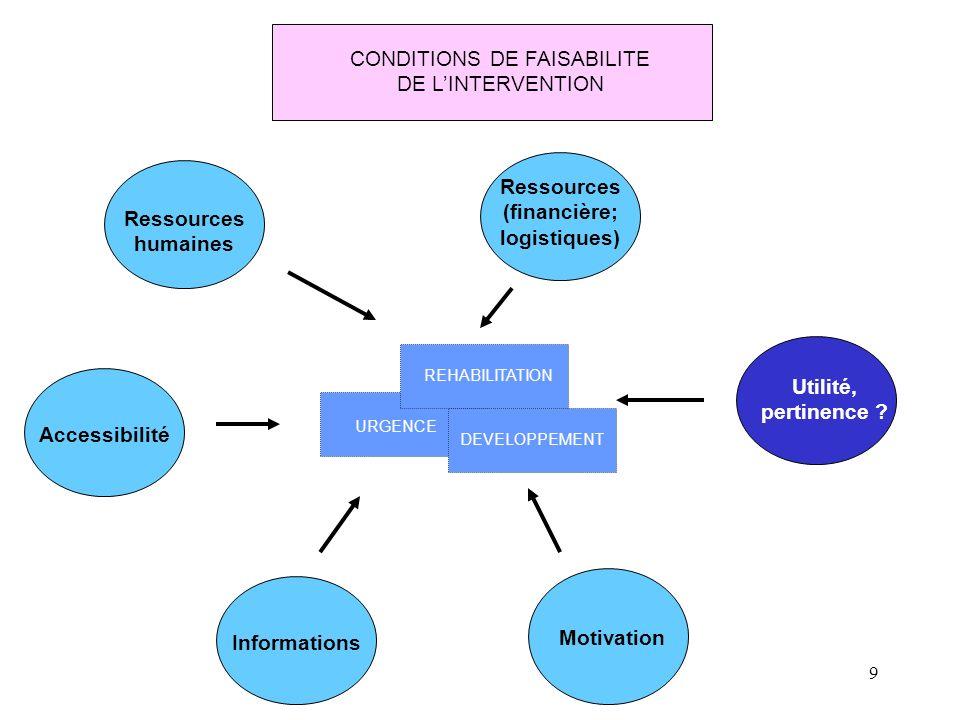 9 URGENCE REHABILITATION DEVELOPPEMENT CONDITIONS DE FAISABILITE DE LINTERVENTION Informations Ressources (financière; logistiques) Accessibilité Ress