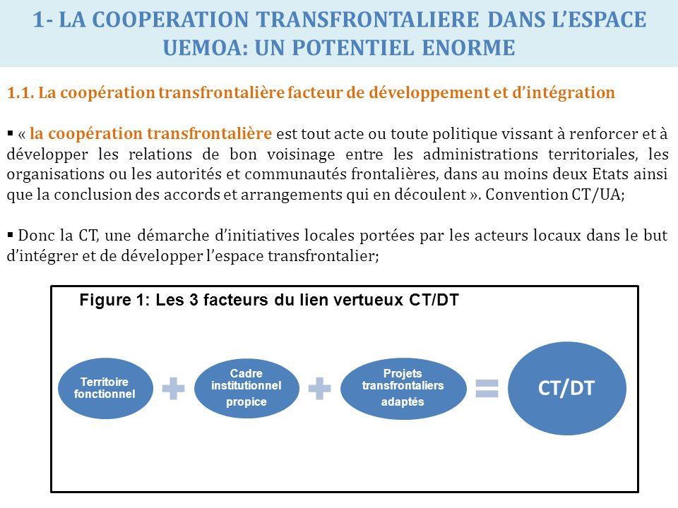 1- LA COOPERATION TRANSFRONTALIERE DANS LESPACE UEMOA: UN POTENTIEL ENORME 1.1. La coopération transfrontalière facteur de développement et dintégrati