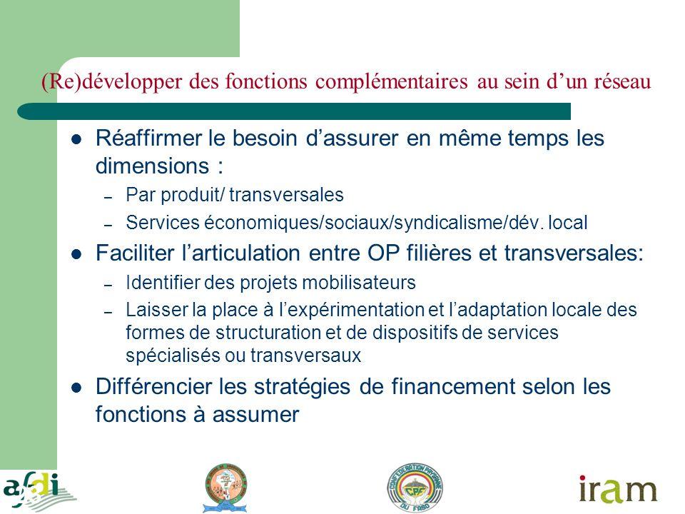 23 (Re)développer des fonctions complémentaires au sein dun réseau Réaffirmer le besoin dassurer en même temps les dimensions : – Par produit/ transversales – Services économiques/sociaux/syndicalisme/dév.