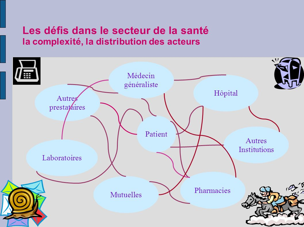 Les défis dans le secteur de la santé la complexité, la distribution des acteurs Patient Médecin généraliste Hôpital Autres Institutions Autres prestataires MutuellesLaboratoiresPharmacies