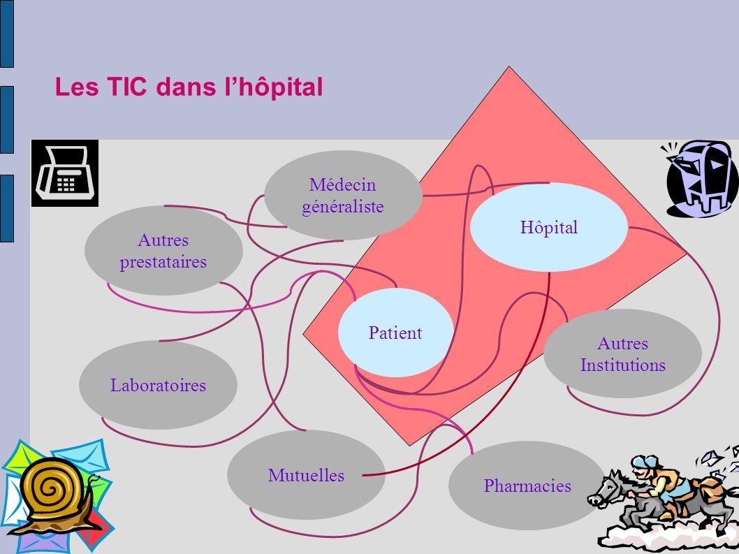 Les TIC dans lhôpital Patient Médecin généraliste Hôpital Autres Institutions Autres prestataires MutuellesLaboratoiresPharmacies