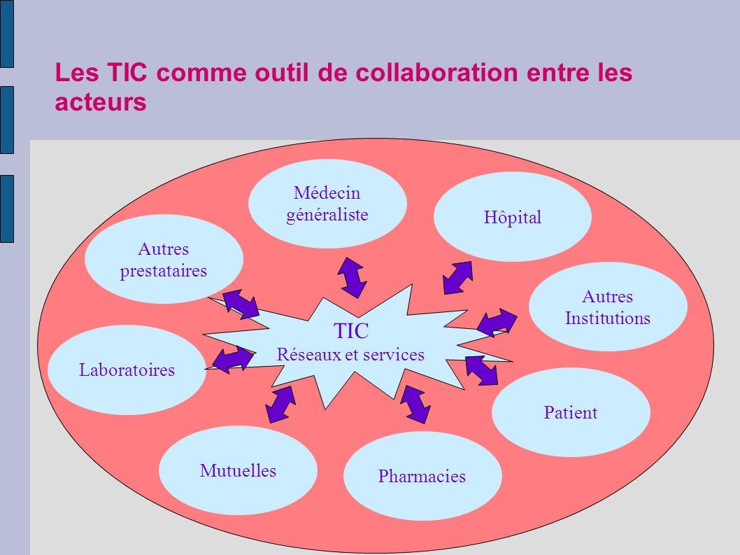Les TIC comme outil de collaboration entre les acteurs Patient Médecin généraliste Hôpital Autres Institutions Autres prestataires MutuellesLaboratoiresPharmacies TIC Réseaux et services