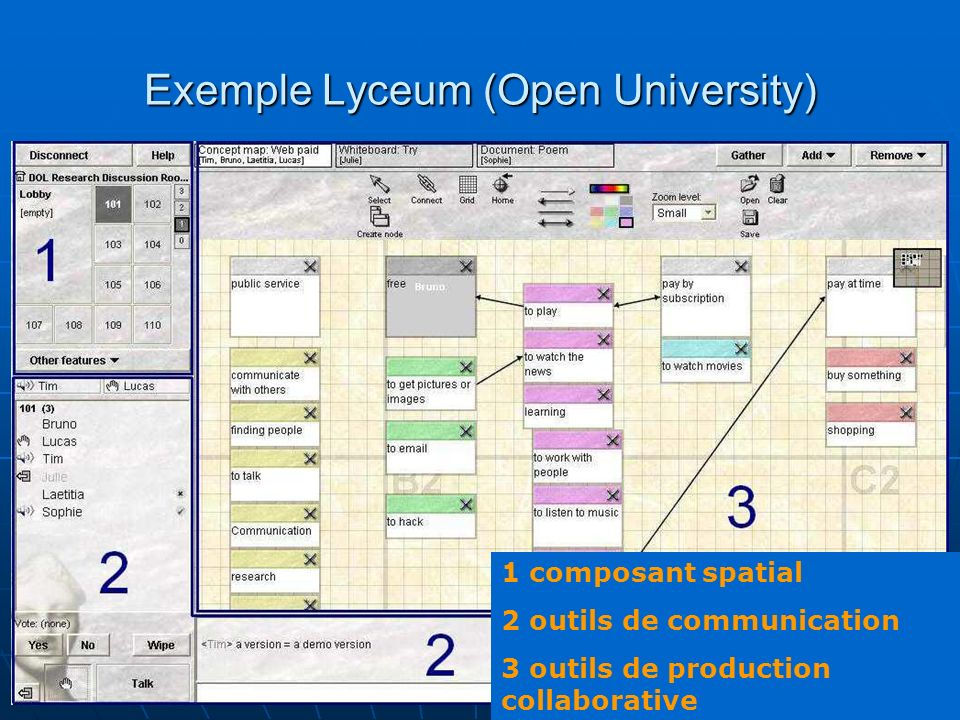 T Chanier, Bordeaux 06 29 Exemple Lyceum (Open University) 1 composant spatial 2 outils de communication 3 outils de production collaborative