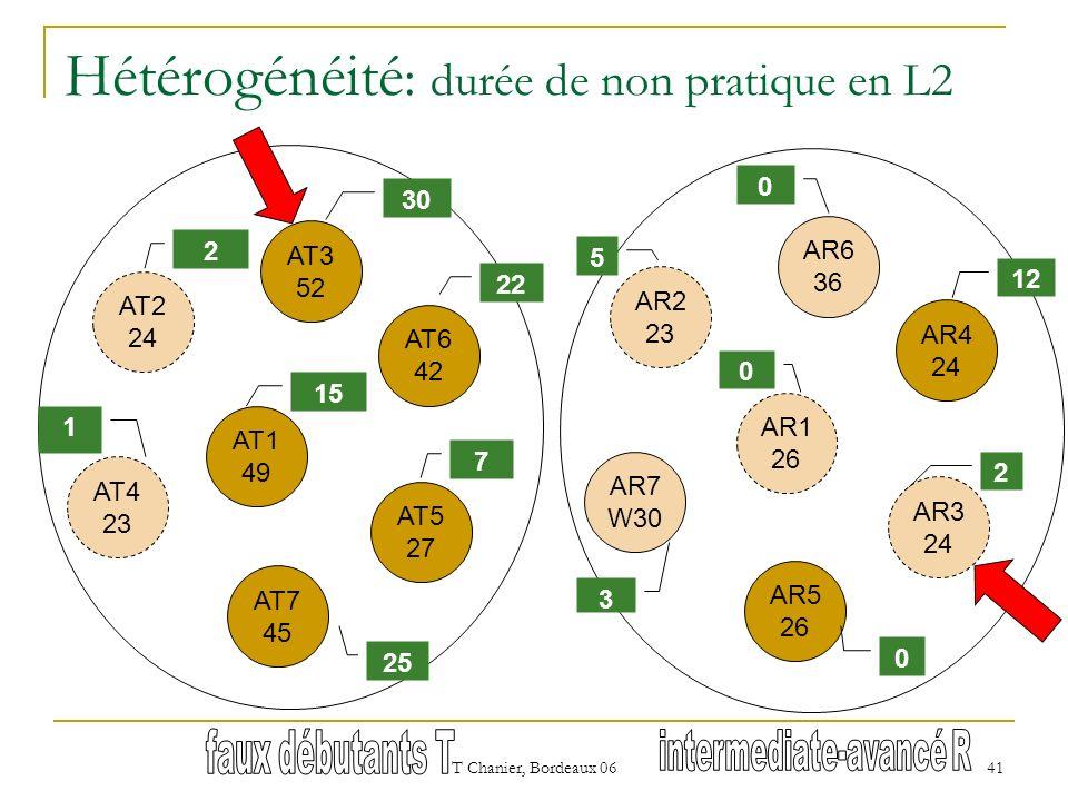 T Chanier, Bordeaux 06 41 Hétérogénéité : durée de non pratique en L2 AT3 52 AT2 24 AT5 27 AT1 49 AT4 23 AT6 42 AT7 45 30 22 2 15 7 25 1 AR6 36 AR2 23 AR3 24 AR1 26 AR7 W30 AR4 24 AR5 26 0 12 5 0 2 0 3
